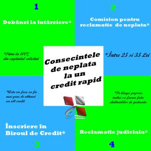 consecințele de neplată la un credit rapid